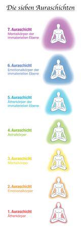 Tabla de siete cuerpos de aura, nombres alemanes, hombre de yoga meditando. Capa y plantilla etérica, emocional, mental, astral, celestial y causal. Diferentes auras de colores del arco iris. Vector blanco.