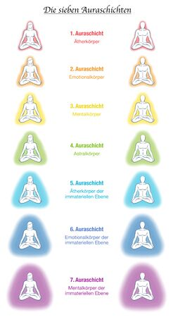 Aura bodies, german labeling, seven meditating yoga couples. Etheric, emotional, mental, astral, celestial and causal layer and template. Different rainbow colored auras. Vector white.