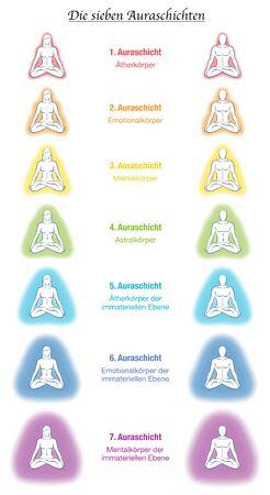 Cuerpos de aura, etiquetado alemán, siete parejas de yoga meditando. Capa y plantilla etérica, emocional, mental, astral, celestial y causal. Diferentes auras de colores del arco iris. Vector blanco.