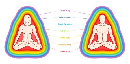 Gráfico de capas de aura. Los siete cuerpos etiquetados y coloreados de una pareja de yoga meditando. Capa etérica, emocional, mental, astral, celestial y causal. Ilustración vectorial sobre fondo blanco. Ilustración de vector