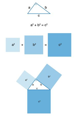 Right triangle and the Pythagorean theorem. Pythagoras theorem. The biggest square, the one on the hypotenuse c, has the exact same area as the other two squares put together. Illustration. Vector.