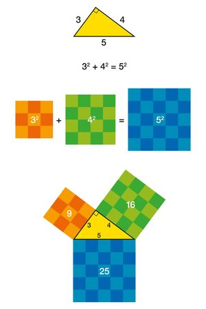 Right triangle and Pythagorean theorem with colorful squares. Pythagoras theorem shown with 3, 4, 5 triangle. The two smaller squares together have the same area than the big one. Illustration. Vector 일러스트