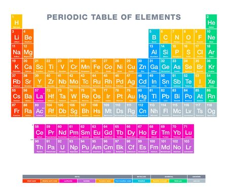 Periodic table of elements. Multi colored periodic table. Tabular display of chemical elements. With atomic numbers, chemical names, symbols and periodic trends. English labeled. Illustration. Vector.