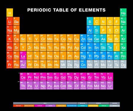 Tableau périodique des éléments sur fond noir. Tableau périodique. Affichage tabulaire des éléments chimiques. Numéros atomiques, noms chimiques, symboles et tendances périodiques. Anglais étiqueté. Illustration. Vecteur