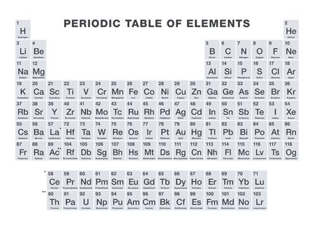 Gray colored periodic table of elements. Periodic table, a tabular display of the 118 known chemical elements. With atomic numbers, chemical names and symbols. English labeled. Illustration. Vector.