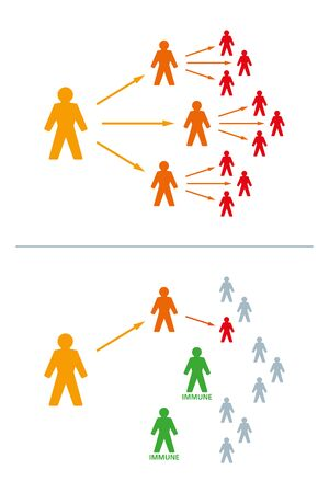Immune or immunized people can stop an epidemic. If the number of immune people is large enough, the virus can no longer spread. Exponential growth is stopped. Illustration on white background. Vector Ilustración de vector