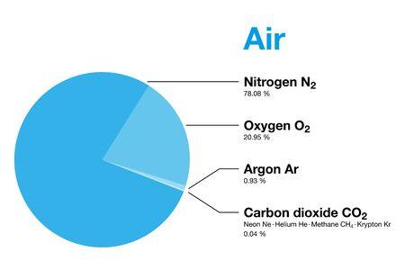 Air, composition de l'atmosphère terrestre en volume, à l'exclusion de la vapeur d'eau. L'air sec contient de l'azote, de l'oxygène, de l'argon, du dioxyde de carbone et de petites quantités d'autres gaz. Diagramme circulaire. Illustration. Vecteur.