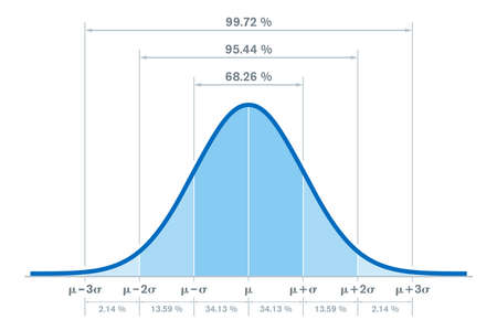 Standard normal distribution, with the percentages for three standard deviations of the mean. Sometimes informally called bell curve. Used in probability theory and in statistics. Illustration. Vector Ilustración de vector