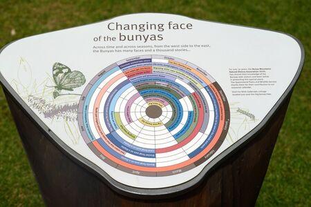 cycles: Kingaroy, AUSTRALIA 29 de marzo de 2016: Un tablero de exhibición en el Parque Nacional de las Montañas de Bunya en Queensland, Australia ofrece una visión general de los ciclos anuales en la selva tropical.