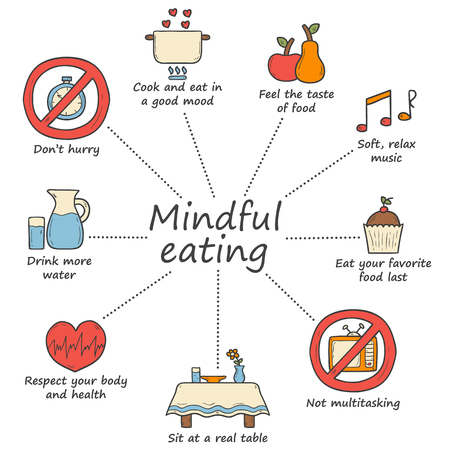 Set of cartoon hand drawn objects on mindful eating rules theme Vectores