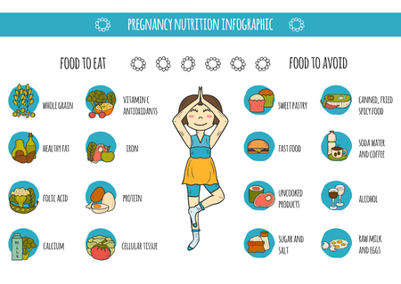 Set of cartoon hand drawn pregnancy nutrition infographic with pregnant woman and food