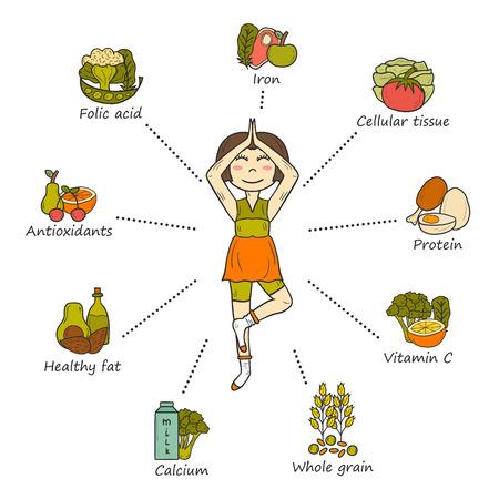 Serie di cartoni animati disegnati a mano gravidanza nutrizione infografica con la donna incinta e il cibo. Uno stile di vita sano. Bodycare e l'assistenza sanitaria per la donna incinta. Vitamine e minerali per gravidanza sana Vettoriali