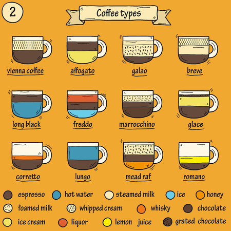 coffee house: Cartoon illustration, different coffee type, part 2: espresso, coffee with alcohol, coffee with milk, chocolate coffee. Coffee house, restaurant, cafe menu, coffee shop. Preparation coffee beverage
