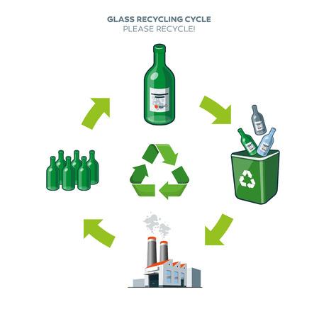 separacion de basura: Ciclo de vida de botella de vidrio reciclado simplificado esquema de ilustración en estilo de dibujos animados