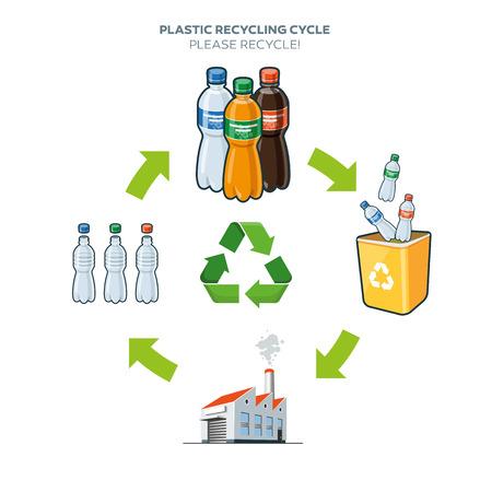 Ciclo de vida de plástico reciclado de botellas simplificado ilustración esquema en el estilo de dibujos animados