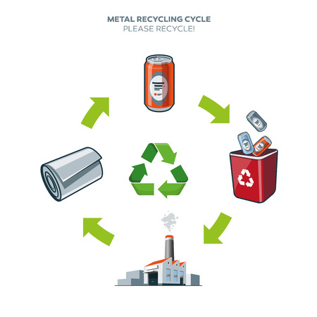 Life cycle of metal can recycling simplified scheme illustration in cartoon style
