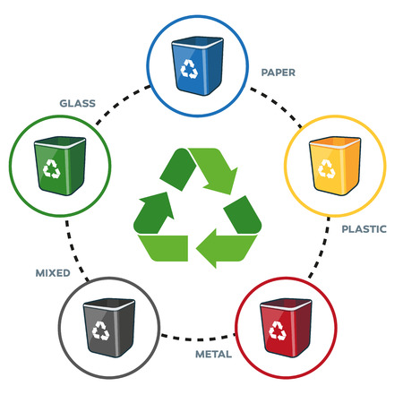 Isolated illustration of recycling symbol with recycling bins for paper, plastic, glass, metal and mixed separation.
