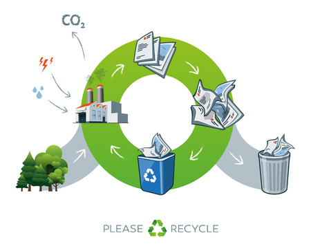 Life cycle of paper recycling simplified scheme illustration in cartoon style showing transformation of trees to paper. Energy and water is needed in factory while producing the carbon dioxide waste.