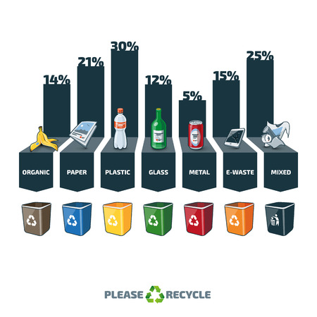 categories: Trash categories composition infographic with percentage and recycling bins. Waste consist of organic paper plastic glass metal ewaste and mixed waste. Waste segregation management concept graph. Illustration