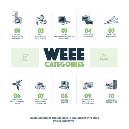 The waste electrical and electronic equipment directive categories infographic. European Community directive on waste electrical and electronic equipment. Stock Illustratie
