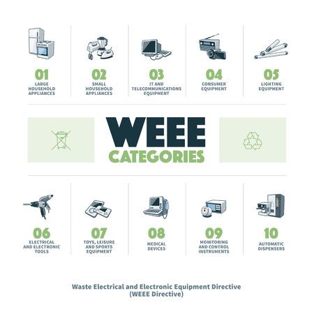 directiva: Los equipos el�ctricos y electr�nicos de residuos categor�as directiva infograf�a. Directiva comunitaria europea sobre aparatos el�ctricos y electr�nicos de desecho.