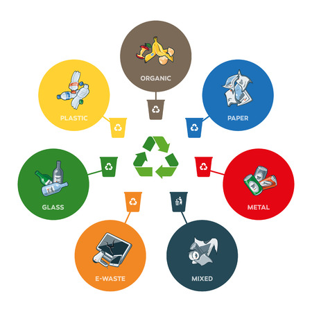 Illustration of trash categories with organic paper plastic glass metal ewaste and mixed waste with recycling bins. Waste types segregation recycling management concept. Line widths are editable in separate layer.