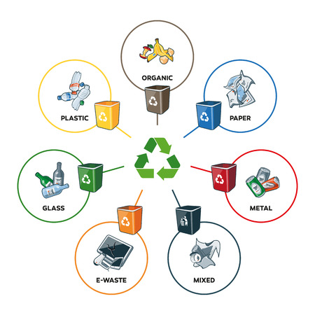 trash can: Illustration of trash categories with organic paper plastic glass metal ewaste and mixed waste with recycling bins. Waste types segregation recycling management concept. Line widths are editable in separate layer.