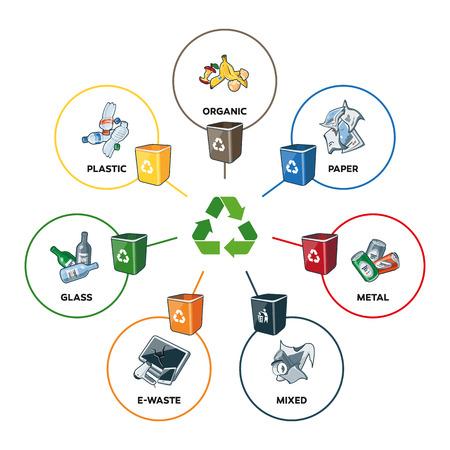 Ilustración de categorías de basura con papel orgánico, plástico, vidrio, desechos metálicos y desechos mezclados con contenedores de reciclaje. Concepto de gestión de reciclaje de segregación de tipos de residuos. Los anchos de línea son editables en capas separadas.
