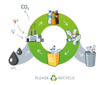 reduce reutiliza recicla: Ciclo de vida de los pl�sticos de reciclaje ilustraci�n simplificada esquema en el estilo de dibujos animados que muestran la transformaci�n del aceite a los productos de botellas de pl�stico. Se necesita energ�a y el agua en la f�brica, mientras que la producci�n de los residuos de di�xido de carbono. Vectores