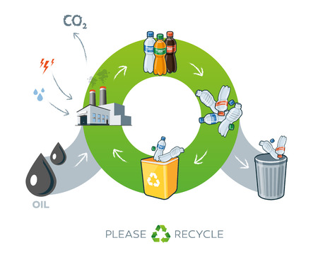 Life cycle of plastics recycling simplified scheme illustration in cartoon style showing transformation of oil to plastic bottle products. Energy and water is needed in factory while producing the carbon dioxide waste.