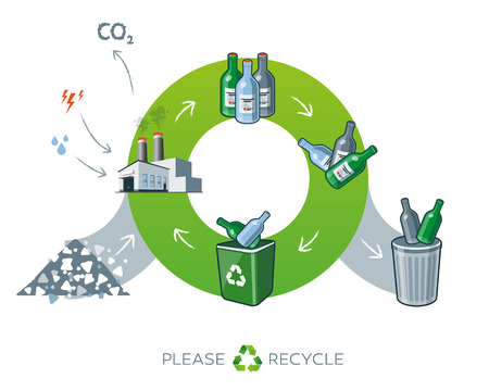 Life cycle of glass recycling simplified scheme illustration in cartoon style showing transformation of raw material to glass bottle products. Energy and water is needed in factory while producing the carbon dioxide waste. Stock Illustratie