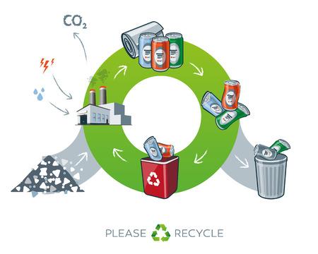 ciclo de vida: Ciclo de vida de reciclaje de metales simplificado esquema de la ilustración en la transformación que muestra estilo de dibujos animados de la materia prima al metal puede productos. Se necesita energía y el agua en la fábrica, mientras que la producción de los residuos de dióxido de carbono.