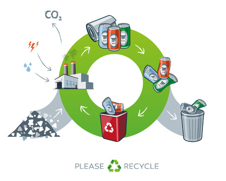 metal recycling: Life cycle of metal recycling simplified scheme illustration in cartoon style showing transformation of raw material to metal can products. Energy and water is needed in factory while producing the carbon dioxide waste.