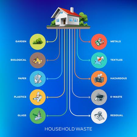 residuos organicos: Composición de las categorías de residuos domésticos infografía con orgánico Vectores