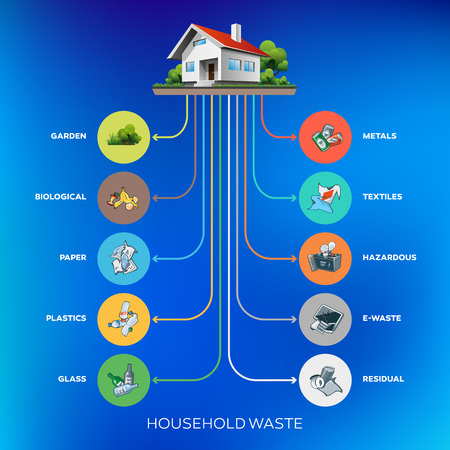 categories: Composition of household waste categories infographic with organic Illustration