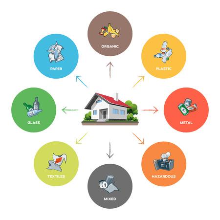 reciclaje de papel: Composición de las categorías de residuos domésticos infográficas con orgánica, papel, plástico, vidrio, metal, textil, residuos peligrosos y se mezcla en el fondo blanco. Residuos concepto de gestión de la segregación.
