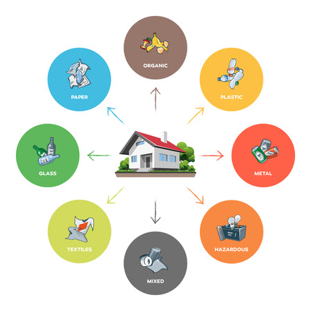 gospodarstwo domowe: Skład kategorii odpadów z gospodarstw domowych infographic z organicznych, papieru, tworzyw sztucznych, szkła, metalu, tkaniny, odpadów niebezpiecznych i mieszanych na białym tle. Odpady koncepcji zarządzania segregacji.