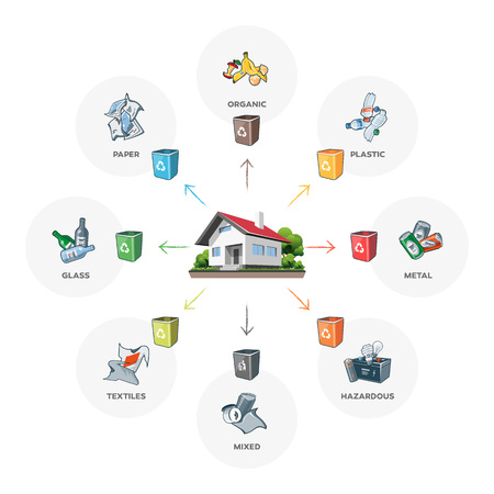 categories: Composition of household waste categories infographic with organic, paper, plastic, glass, metal, textile, hazardous and mixed waste on white background. Waste segregation management concept.