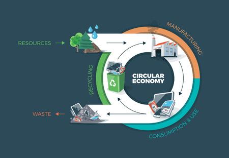 Ilustración del vector de la economía circular que muestra el producto y el flujo de material. Ciclo de vida del producto. Los recursos naturales son llevados a la fabricación. Después de producto se recicla el uso o la inmersión. Perder el concepto de gestión de reciclaje. fondo oscuro.