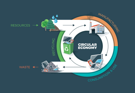economy: Vector illustration of circular economy showing product and material flow. Product life cycle. Natural resources are taken to manufacturing. After usage product is recycled or dumped. Waste recycling management concept. Dark background.