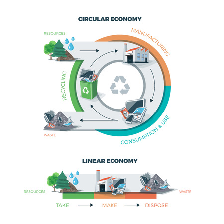 economy: Comparing circular and linear economy showing product life cycle. Natural resources are taken to manufacturing. After usage product is recycled or dumped. Vector illustration on white background. Waste recycling management concept.