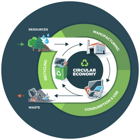 waste products: Vector illustration of circular economy showing product and material flow. Product life cycle. Waste recycling management concept. Natural resources are taken to manufacturing. After usage product is recycled or dumped. Dark circle background.