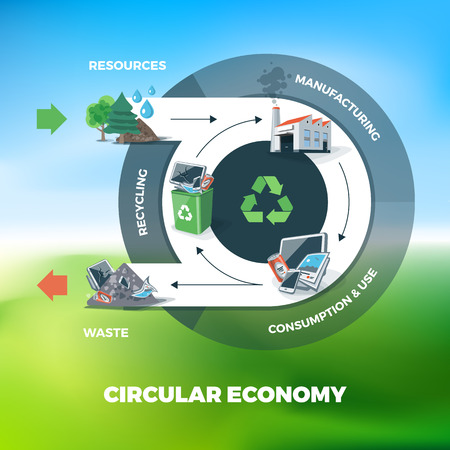 Vector illustration of circular economy showing product and material flow. Product life cycle. Sky meadow nature blurry background. Natural resources are taken to manufacturing. After usage product is recycled or dumped. Waste recycling management concept Vettoriali