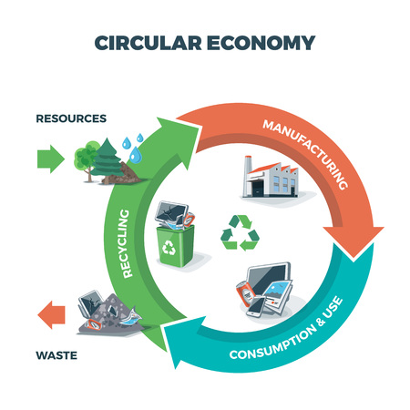 Vector illustration of circular economy showing product and material flow on white background with arrows. Product life cycle. Natural resources are taken to manufacturing. After usage product is recycled or dumped. Waste recycling management concept. 矢量图像
