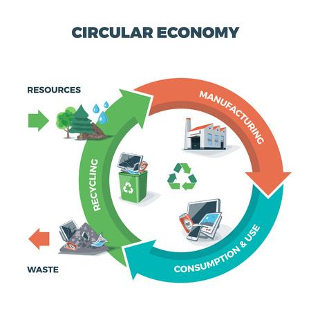 Vectorillustratie van cirkeleconomie die product en materiële stroom op witte achtergrond met pijlen tonen. Levenscyclus van het product. Natuurlijke hulpbronnen worden naar de productie gebracht. Na gebruik wordt het product gerecycled of gedumpt. Afval recycling management concept.