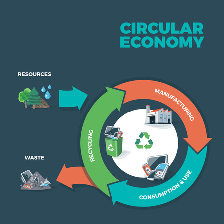 illustration of circular economy showing product and material flow on dark background with arrows. Product life cycle. Natural resources are taken to manufacturing. After usage product is recycled or dumped. Waste recycling management concept.