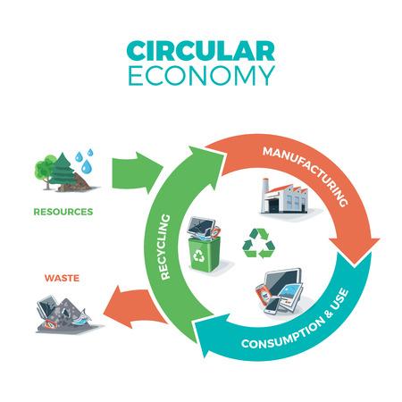 Ilustración de la economía circular que muestra el producto y el material de flujo en el fondo blanco con flechas. Ciclo de vida del producto. Los recursos naturales son llevados a la fabricación. Después de producto se recicla el uso o la inmersión. Perder el concepto de gestión de reciclaje.