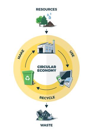 economia: ilustración vectorial simplificado de la economía circular que muestra el producto y el material de flujo en el fondo blanco. Ciclo de vida del producto. Los recursos naturales son llevados a la fabricación. Después de producto se recicla el uso o la inmersión. Perder el concepto de gestión de reciclaje.