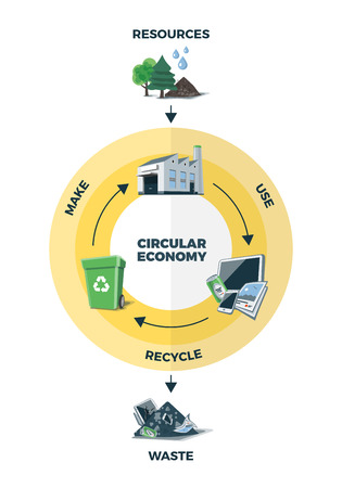 circular: Simplified vector illustration of circular economy showing product and material flow on white background. Product life cycle. Natural resources are taken to manufacturing. After usage product is recycled or dumped. Waste recycling management concept.