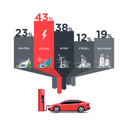 energia electrica: Vector illustration infographic of solar, water, fossil, wind, nuclear power plants showing consumption on charging electric car. Electricity generation type usage percentage. Different types of factories table graph. Renewable and pollution electricity r Vectores